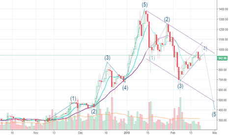 ETHUSD: Ethereum. Waves, channels and the beauty of the Game