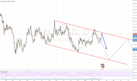 EURUSD: Could there be a downward channel forming on the EURUSD daily?