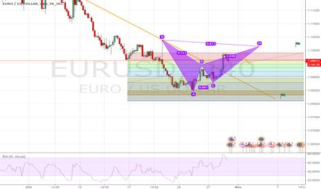EURUSD: EUR/USD bearish