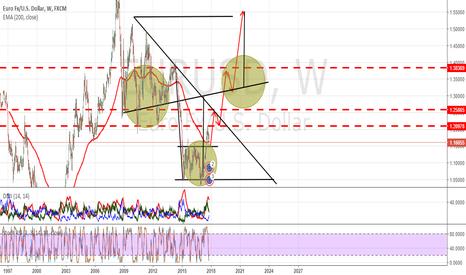EURUSD: Euro ...the BIG race LONG !!
