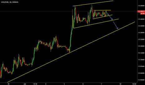 USDZAR: short term sell