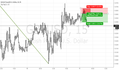 GBPUSD: GBPUSD, M15 potential supply zone