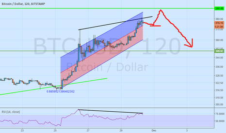 BTCUSD: Bitusd pattern will be like this first u could see 371.50 then 3