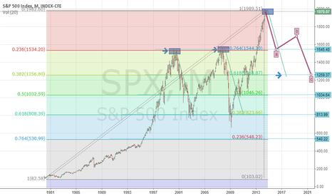 SPX: Long Term Bearish SPX