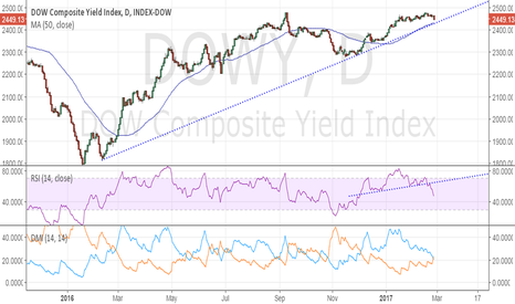 DOWY: Dow Jones Composite Yield Index - strong support around 2429