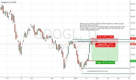 GOOGL: GOOGL Short Trade Plan