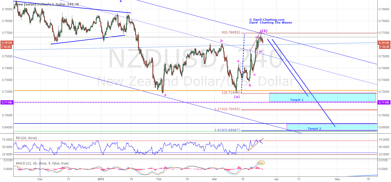 NZDUSD - FACES FURTHER WEAKNESS AHEAD