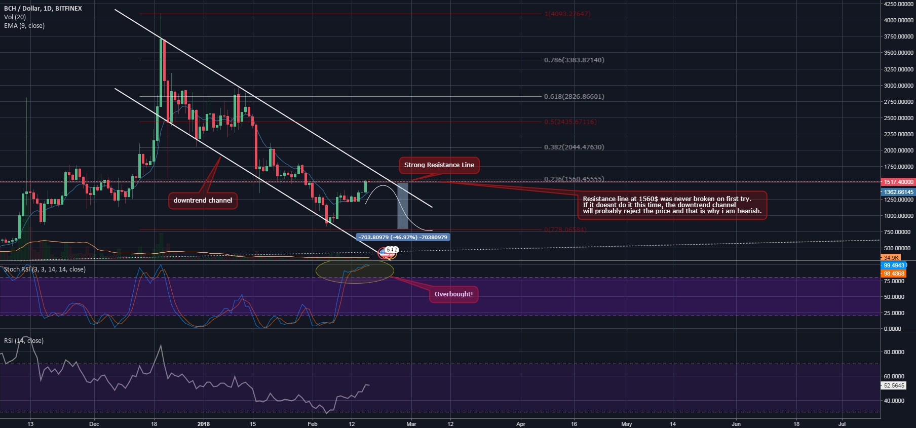 BCH/USD short opportunity after overbought STOCH and strong FIBB