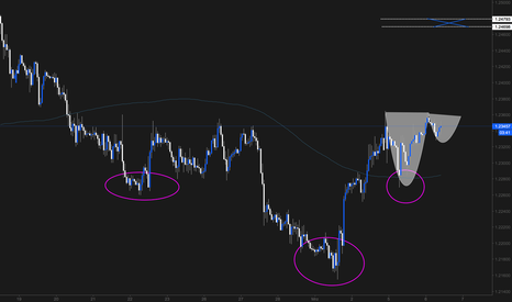 EURUSD: Pattern im Pattern: Cup with Handle; Head & Shoulder Formation