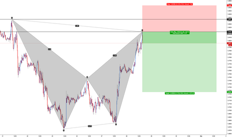USDCAD: USD/CAD - Bearish Bat