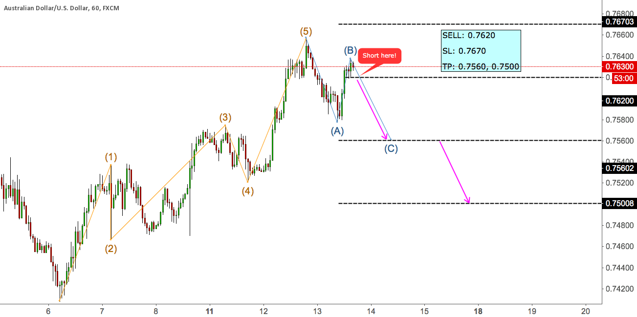 AUDUSD SHORT SET UP - CORRECTION