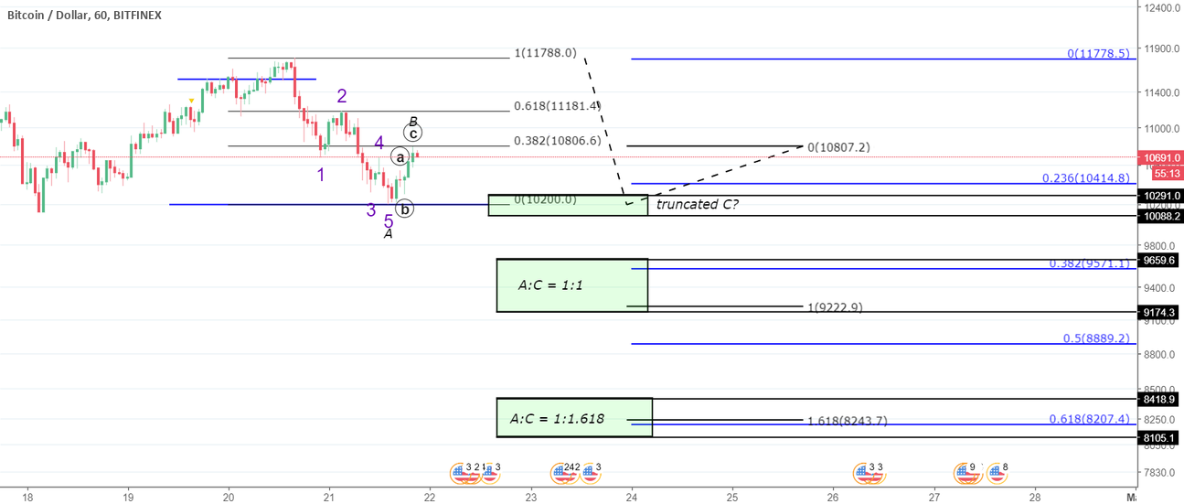 BTC/USD - More Thoughts on Buy Zones