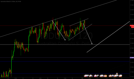 AUDUSD: AUDUSD falling wedge idea