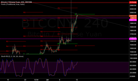 BTCCNY: if it keeps below P, then we can expect it all to S1,