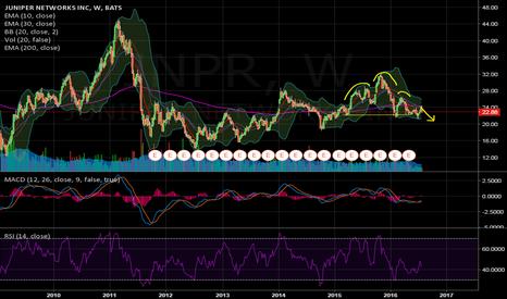 JNPR: Looks like H&S on weekly for JNPR
