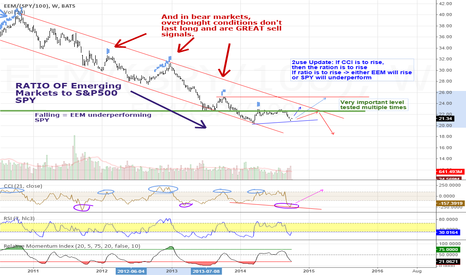 EEM/(SPY/100): EEM / SPY - update and deductions from timwest's ideas