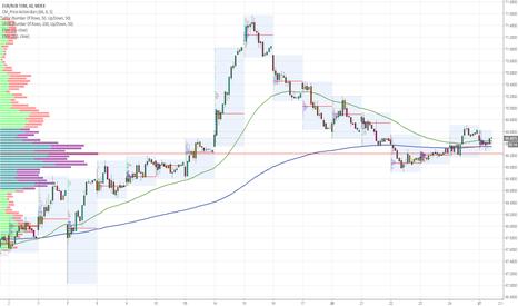 EURRUB_TOM: EURO - Интересная идея второго похода к вершине