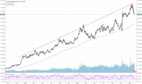 USDMXN: The Peso has bottomed USDMXN