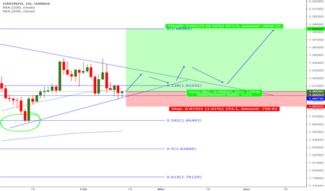 GBPNZD: GBPNZD Daily Long - Trade Setup