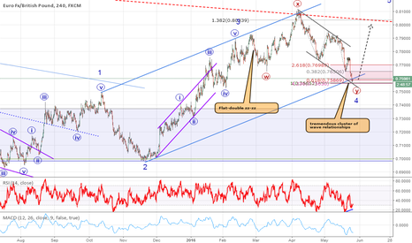 EURGBP: EURGBP Hot Spot -- On top of several wave relationships