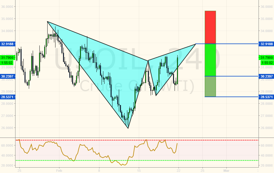 Bearish Gartley about to complete.