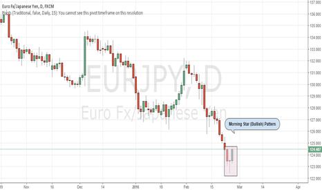 EURJPY: EUR/JPY Long trade : Morning Star Candlestick Pattern