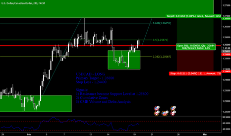 USDCAD: USDCAD - LONG Primary Target - 1.26880