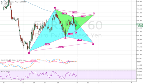 EURJPY: EURJPY: Potential Bullish and Bearish Gartley Pattern is forming