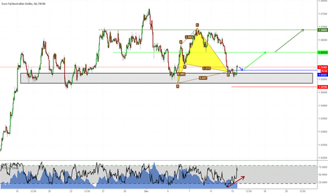 EURAUD: Harmonics + Structure on EURAUD
