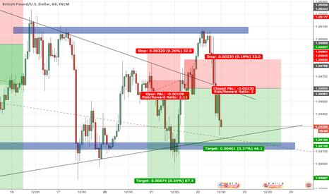 GBPUSD: GBP/USD SHORT - 1HR Retest/Resistance
