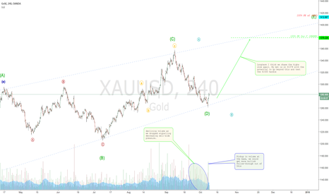 XAUUSD: Gold's case for a buy