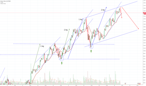 BTCUSD: Correction incoming? How uptrend breaks fool people