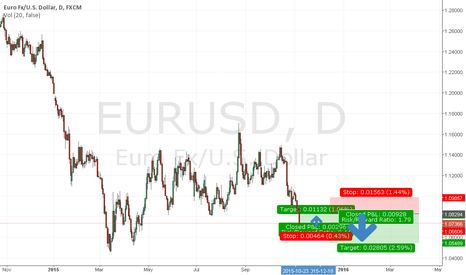 EURUSD: Long eur/usd to 1.08200 then short to 1.05489