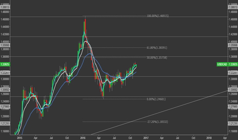 USDCAD: USDCAD - Weekly Perspective