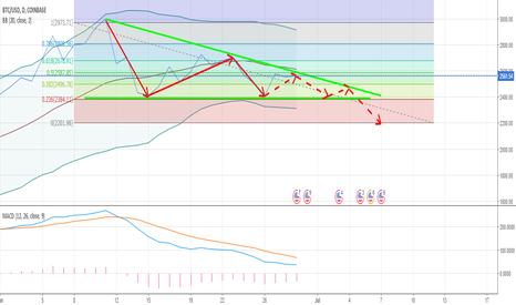 BTCUSD: BTC/USD on Coinbase Medium Period