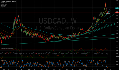 USDCAD: A potential 500 pip retracement on USDCAD