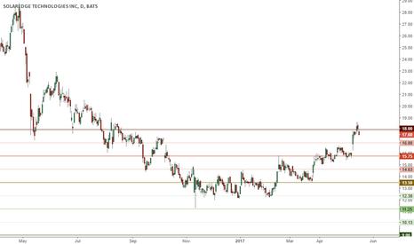 SEDG: Should break above 18 if it wants to go higher