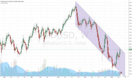 XPDUSD: im looking to sell this. i wait in the daily and put pendingsell