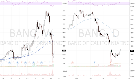 BANC: BANC morning star reversal on weekly?