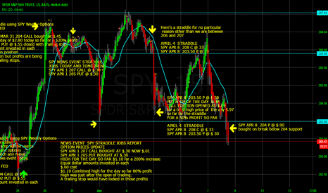 SPY: SPY WEEKLY OPTION BOUGHT ON BREAK OF 204 SUPPORT
