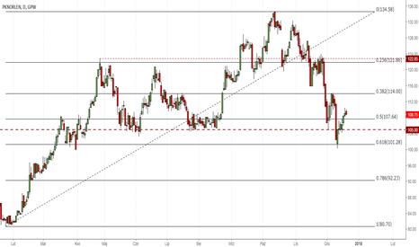 """PKN: UBS rekomenduje """"neutralnie"""" dla akcji PKN Orlen, cena docelowa"""