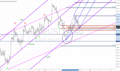 GBPUSD: Is the GBPUSD ready for a continuation up?