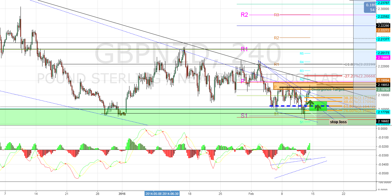 GBPNZD Fundamental and Sentiment: Synapse's Idea Re-Analyzed