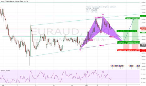 EURAUD: EURAUD Trend Continuation Cypher Incoming!