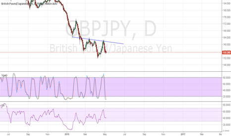 GBPJPY: Possible H&S