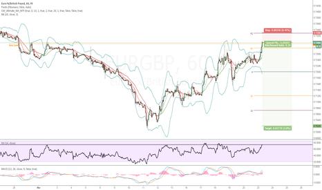 EURGBP: EURGBP SHORT | Key Institutional Level Short | Fib 50%