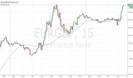 EURGBP: EURGBP should rebound down