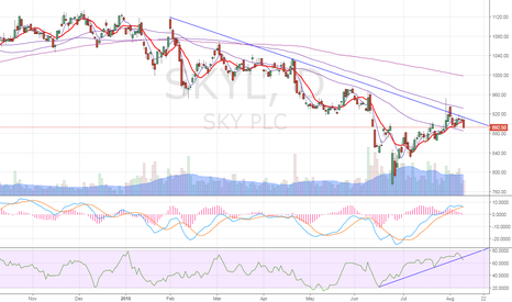 SKY: SKY PLC – Selling likely to continue, eyes 865-841