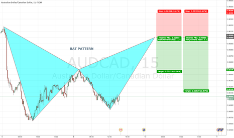 AUDCAD: AUDCAD 15 Bearish BAT PATTERN @ 0.9600