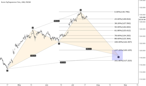 EURJPY: And back we go